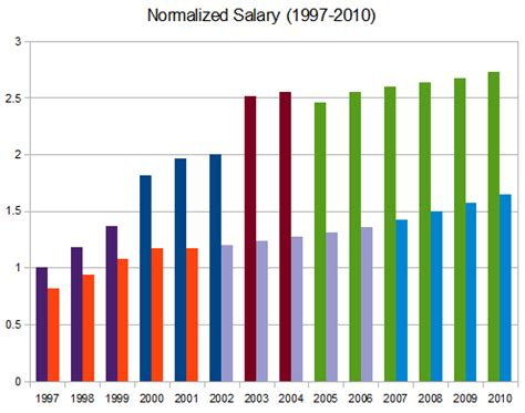 Case study about salaries and wages